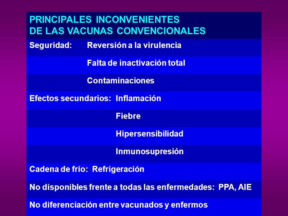 PRINCIPALES INCONVENIENTES DE LAS VACUNAS CONVENCIONALES