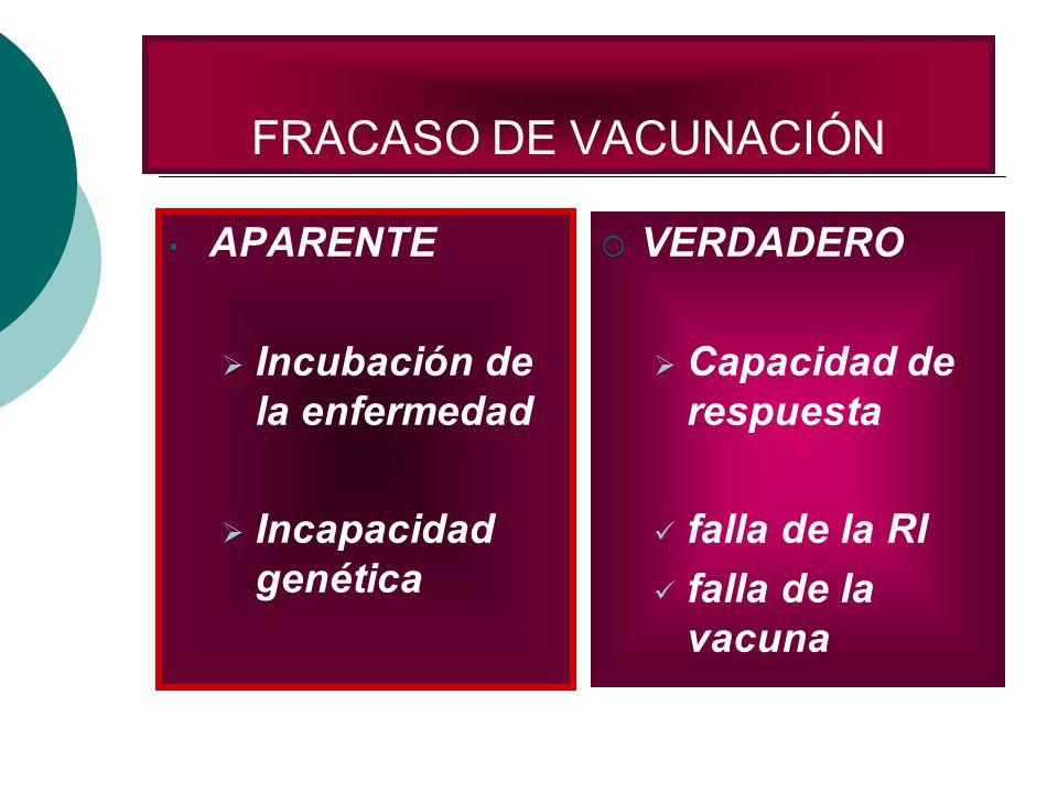 FRACASO DE VACUNACIÓN APARENTE Incubación de la enfermedad