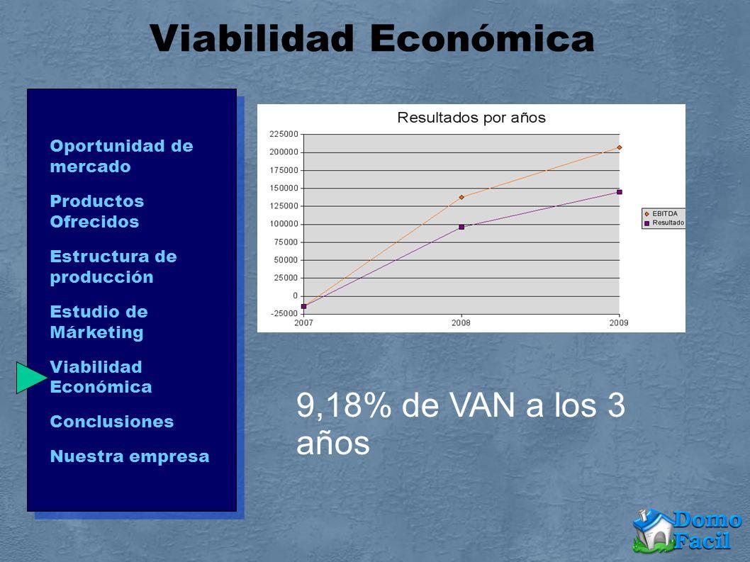 Viabilidad Económica 9,18% de VAN a los 3 años Oportunidad de mercado