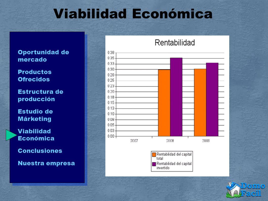 Viabilidad Económica Oportunidad de mercado Productos Ofrecidos