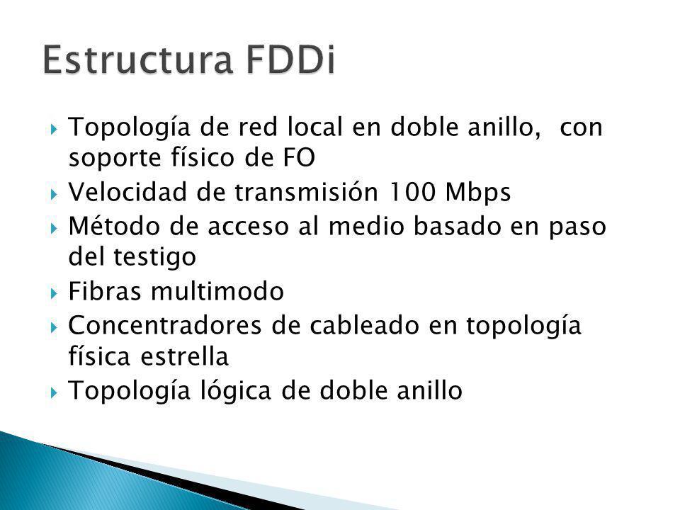 Estructura FDDi Topología de red local en doble anillo, con soporte físico de FO. Velocidad de transmisión 100 Mbps.
