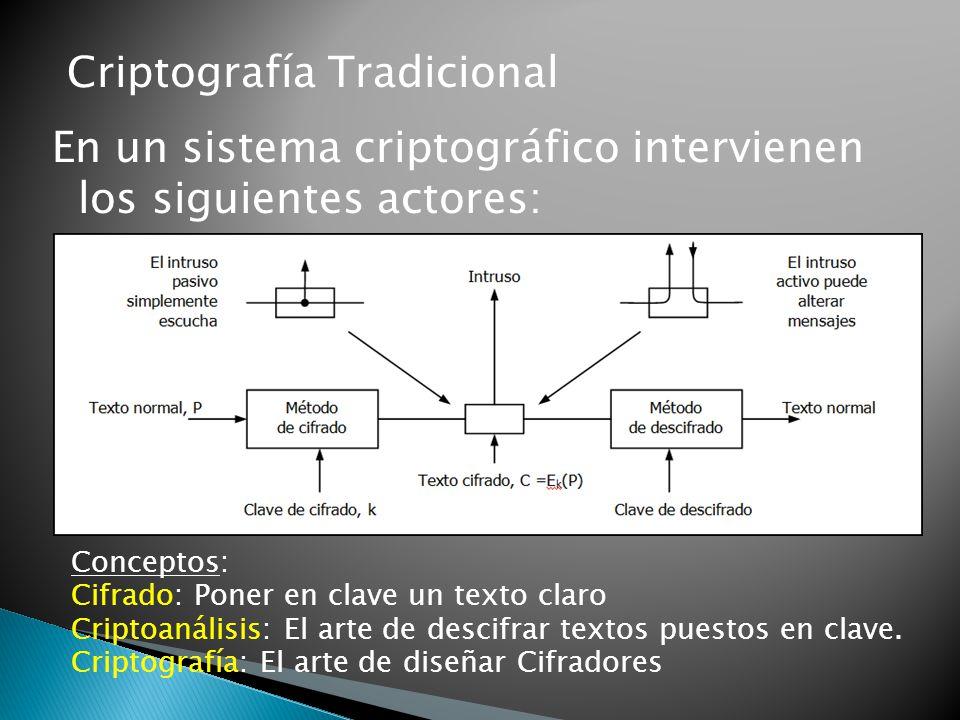 Criptografía Tradicional