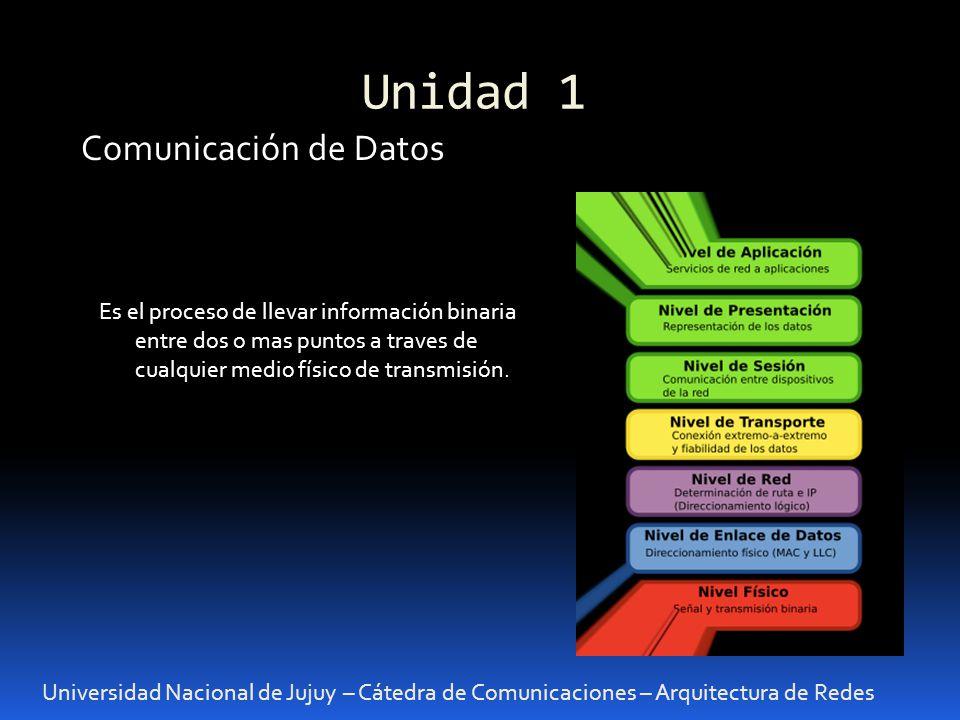Unidad 1 Comunicación de Datos