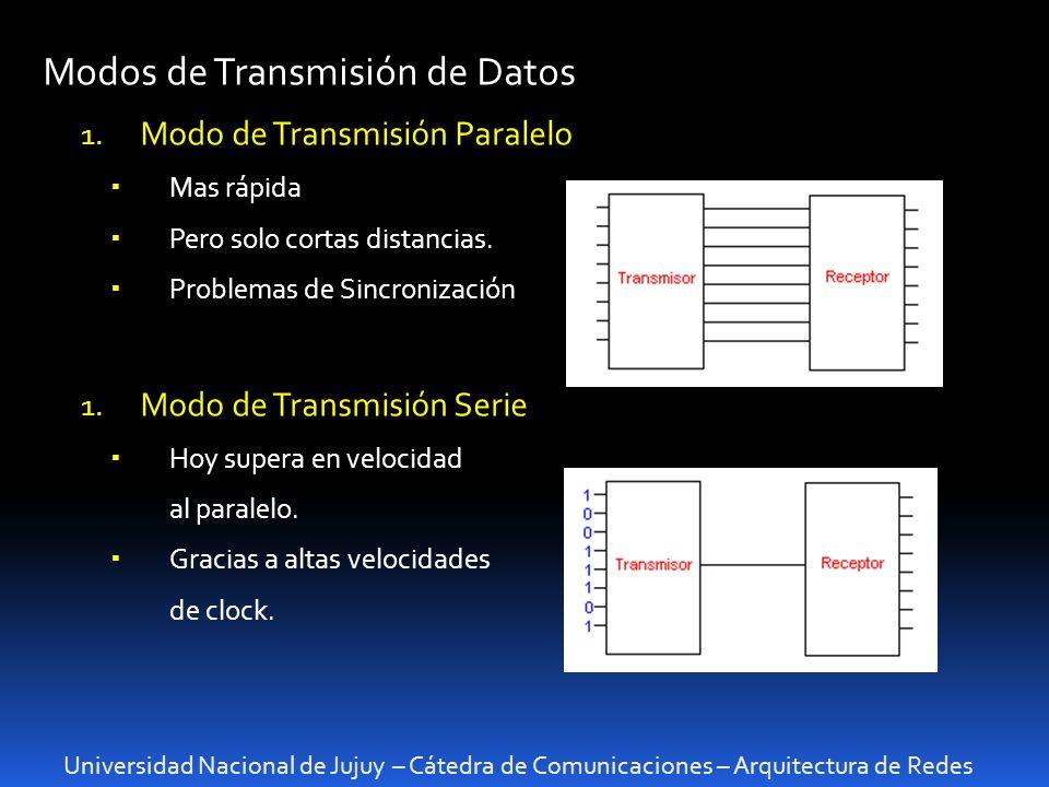Modos de Transmisión de Datos