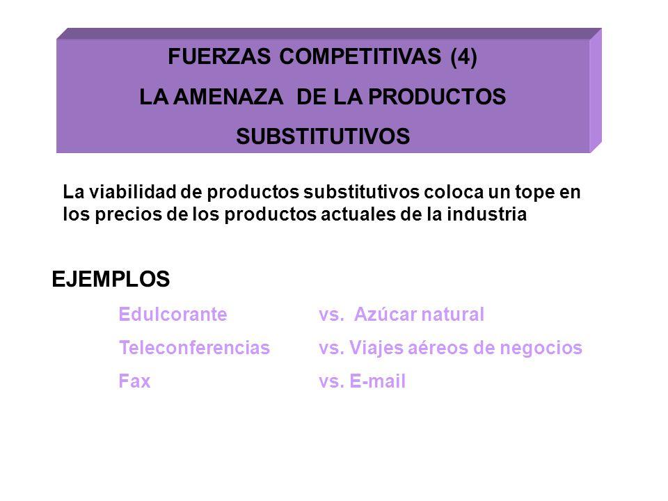 FUERZAS COMPETITIVAS (4) LA AMENAZA DE LA PRODUCTOS