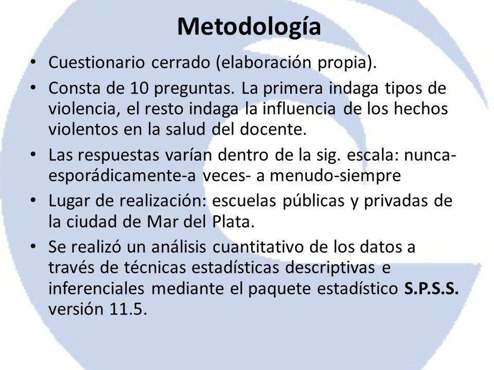 Metodología Cuestionario cerrado (elaboración propia).