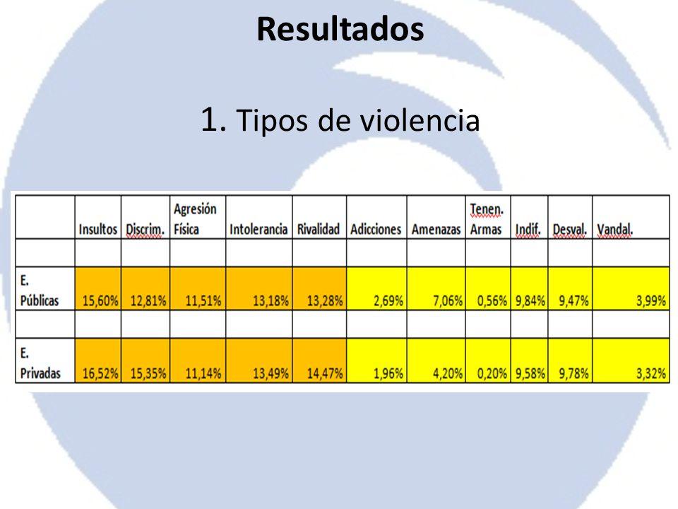 Resultados 1. Tipos de violencia