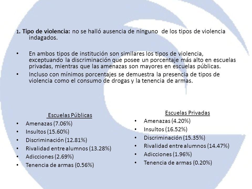 1. Tipo de violencia: no se halló ausencia de ninguno de los tipos de violencia indagados.
