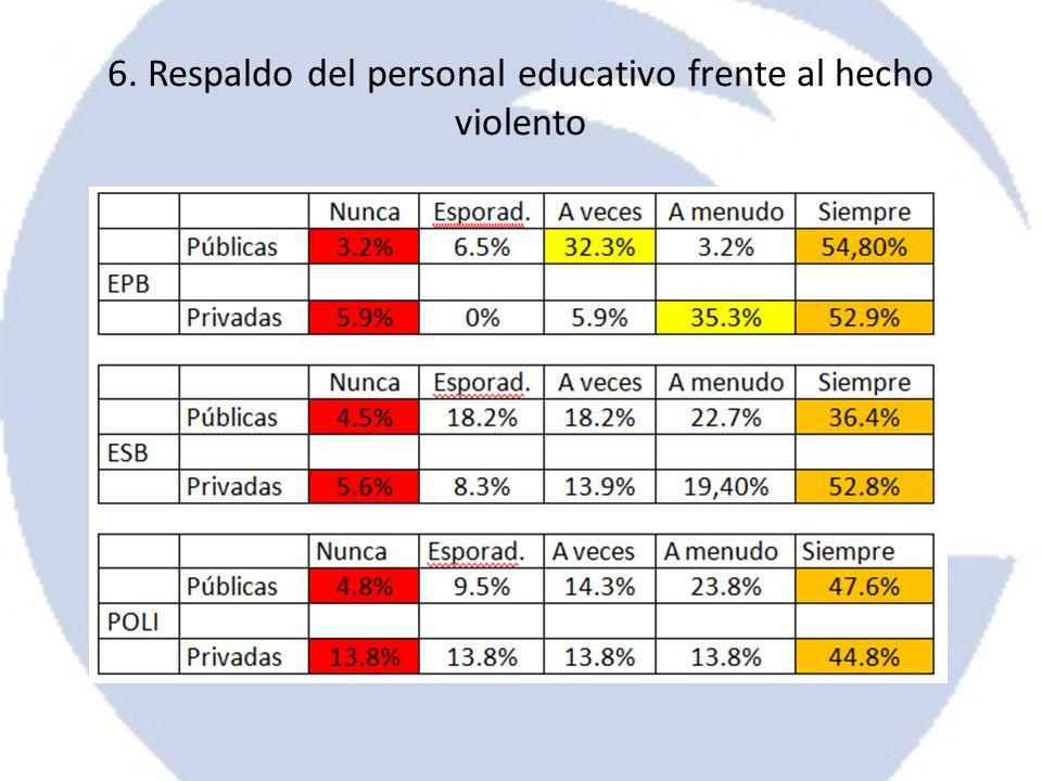 6. Respaldo del personal educativo frente al hecho violento