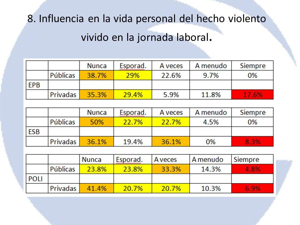 8. Influencia en la vida personal del hecho violento vivido en la jornada laboral.