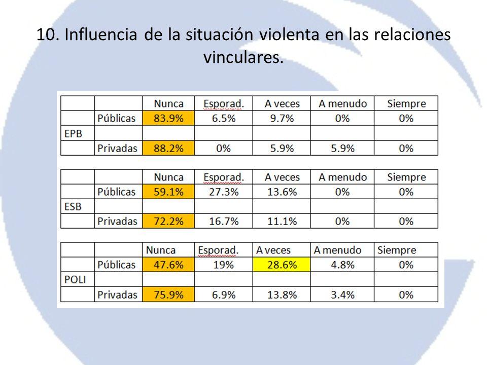 10. Influencia de la situación violenta en las relaciones vinculares.