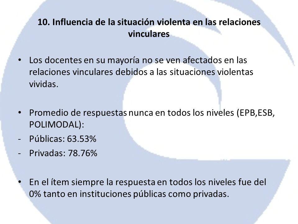 10. Influencia de la situación violenta en las relaciones vinculares