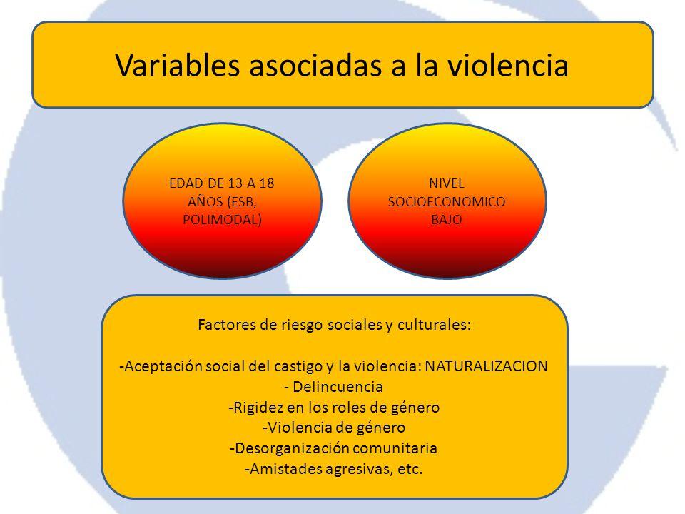 Variables asociadas a la violencia