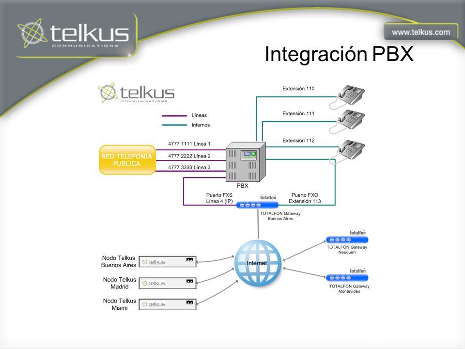 Integración PBX