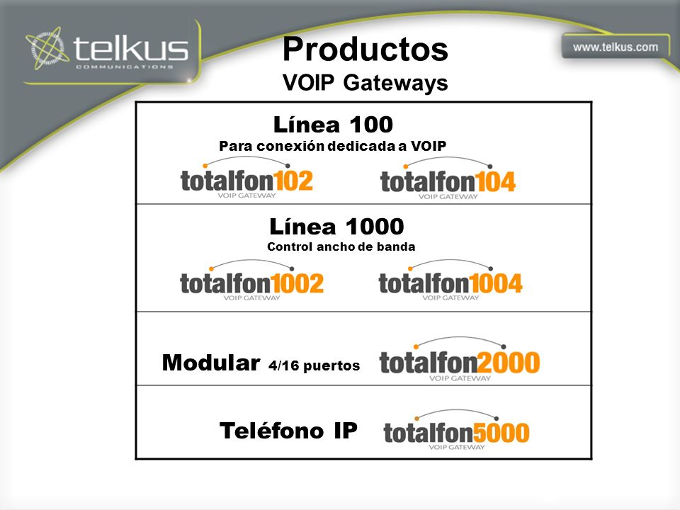 Productos VOIP Gateways