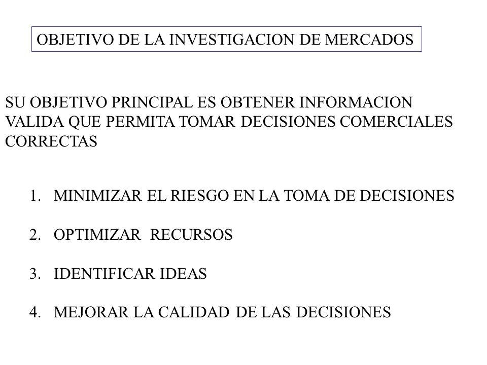 OBJETIVO DE LA INVESTIGACION DE MERCADOS