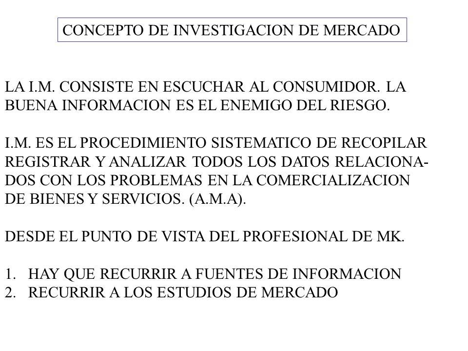 CONCEPTO DE INVESTIGACION DE MERCADO