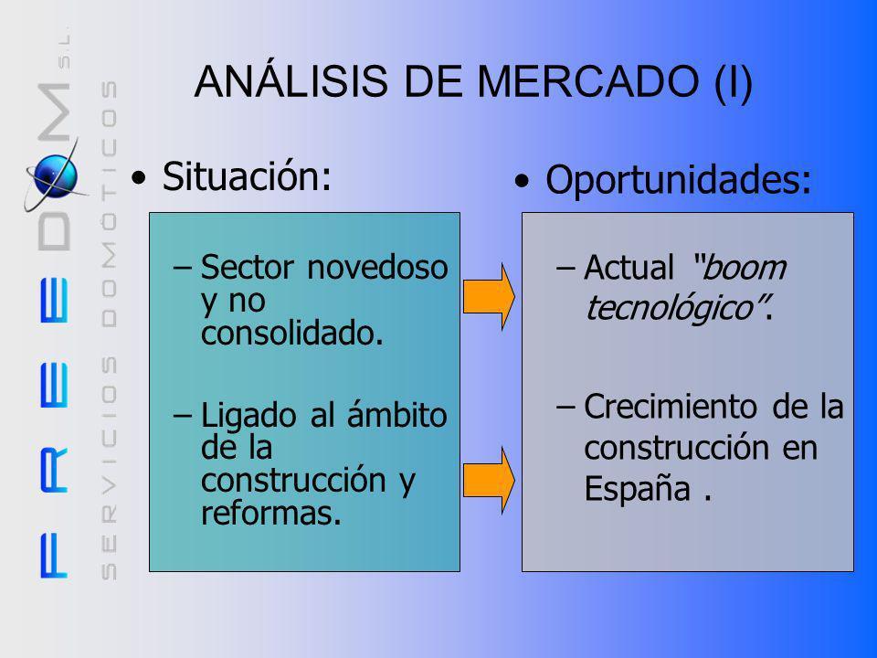 ANÁLISIS DE MERCADO (I)