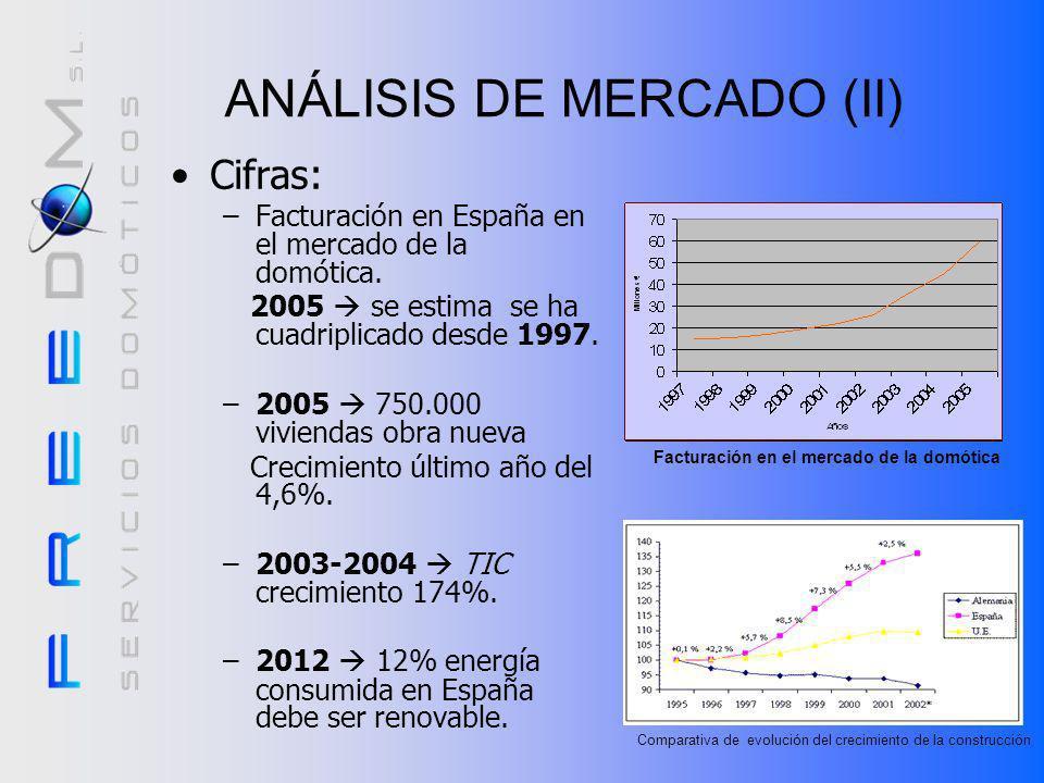 ANÁLISIS DE MERCADO (II)