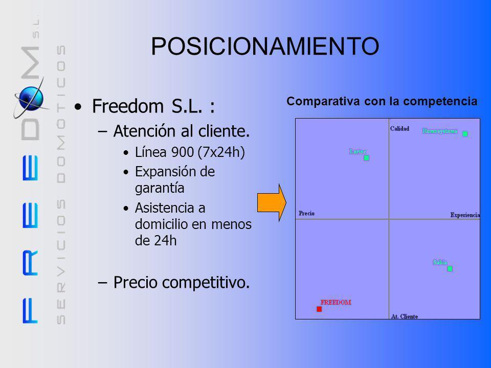 POSICIONAMIENTO Freedom S.L. : Atención al cliente.