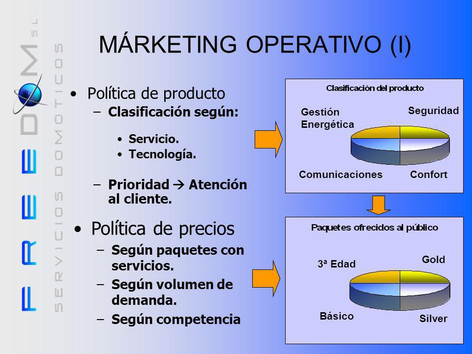 MÁRKETING OPERATIVO (I)