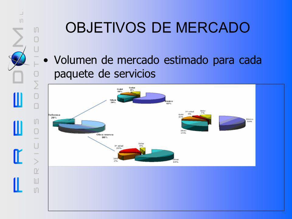 OBJETIVOS DE MERCADO Volumen de mercado estimado para cada paquete de servicios.