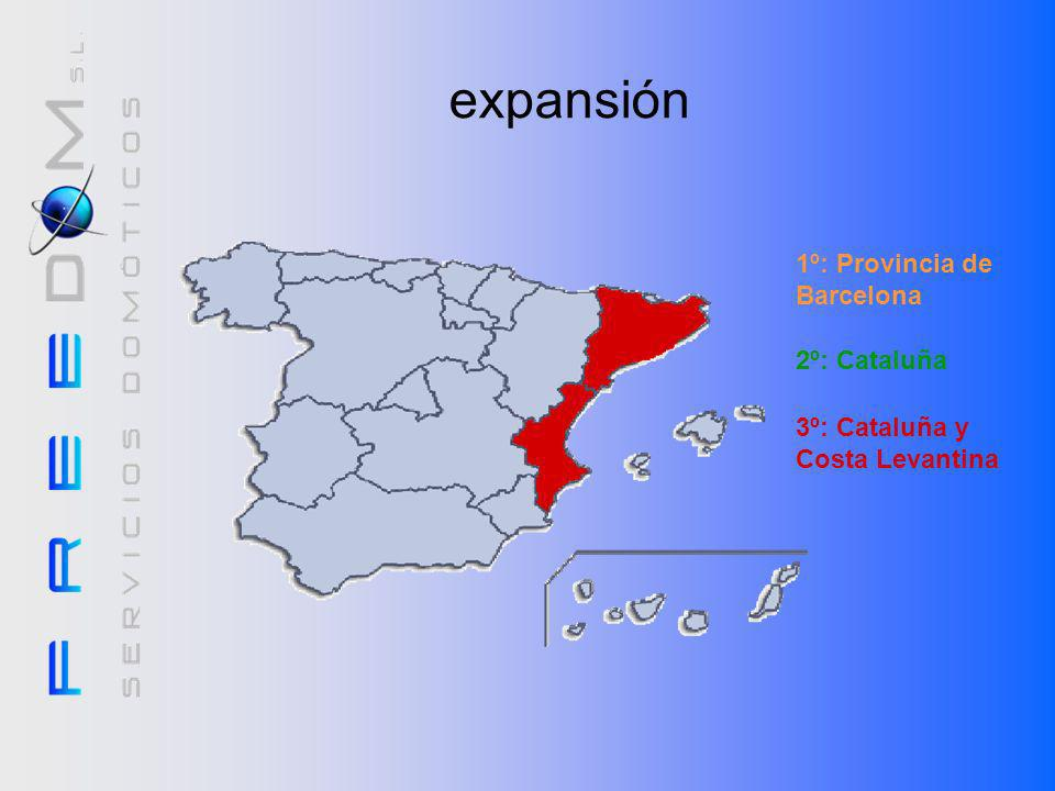 expansión 1º: Provincia de Barcelona 2º: Cataluña