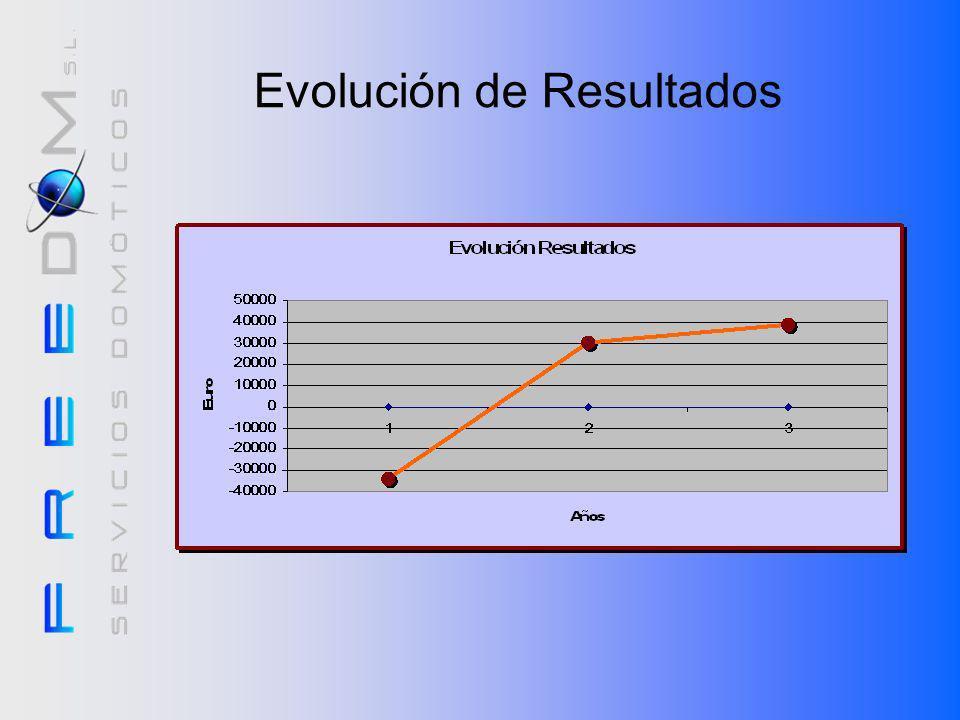 Evolución de Resultados