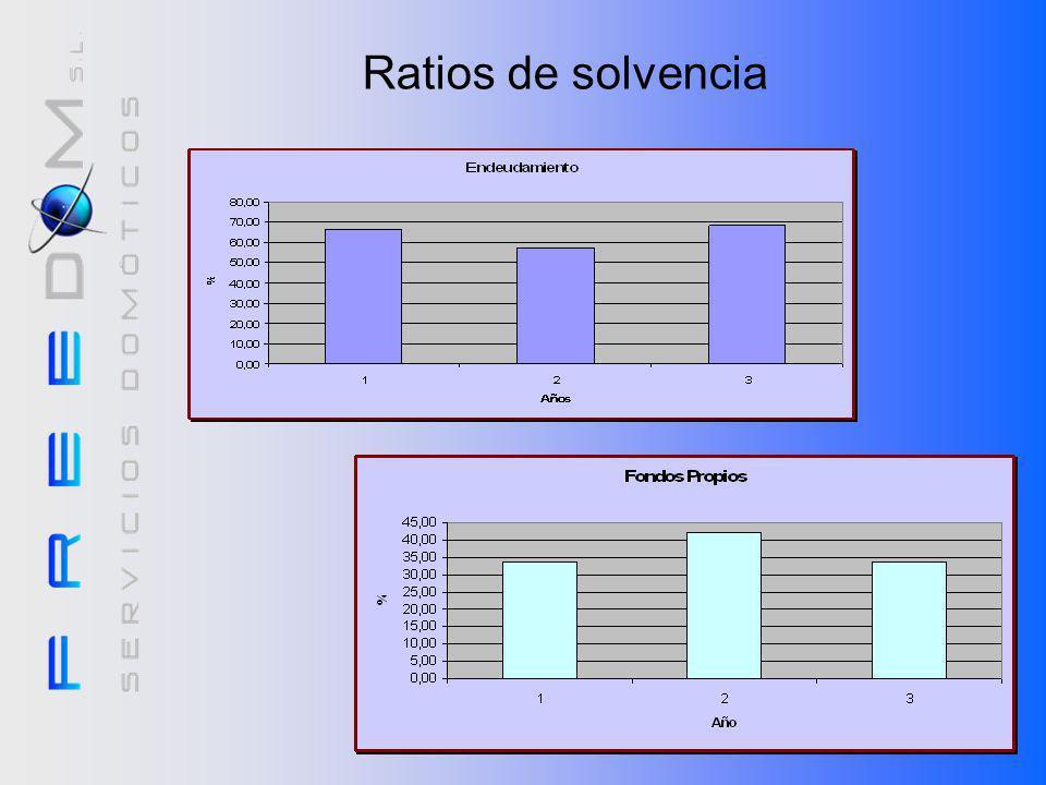 Ratios de solvenciaTodos los gráficos están en tanto por ciento. Siempre que estén por debajo del 100% los ratios son buenos.