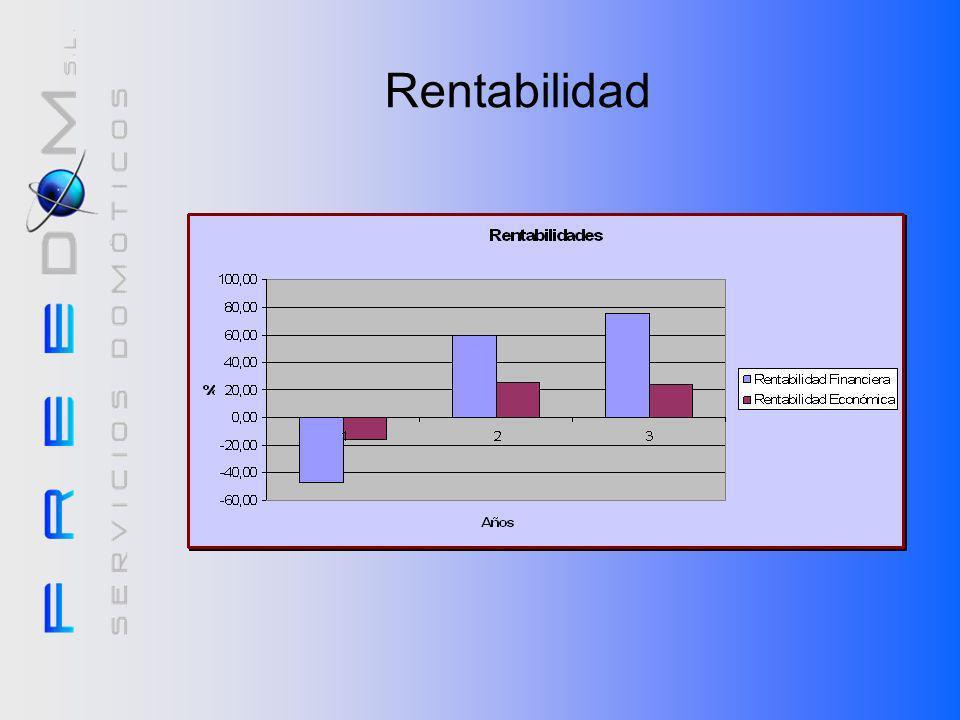 RentabilidadVemos que el gráfico está en concordancia con los anteriores.