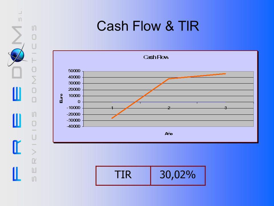 Cash Flow & TIR TIR: Tasa Interna de Retorno (es bastante bueno el nuestro). TIR 30,02%