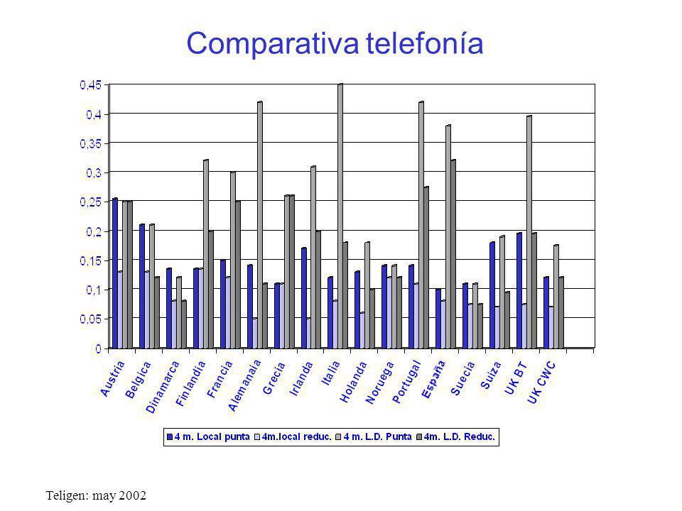 Comparativa telefonía