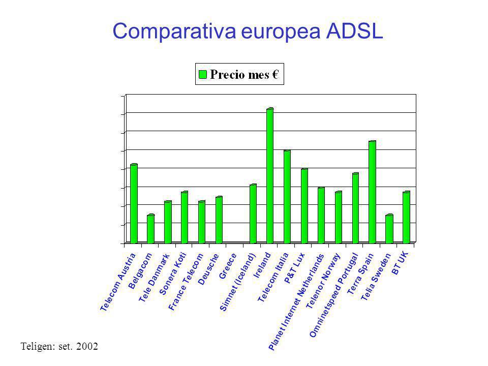 Comparativa europea ADSL