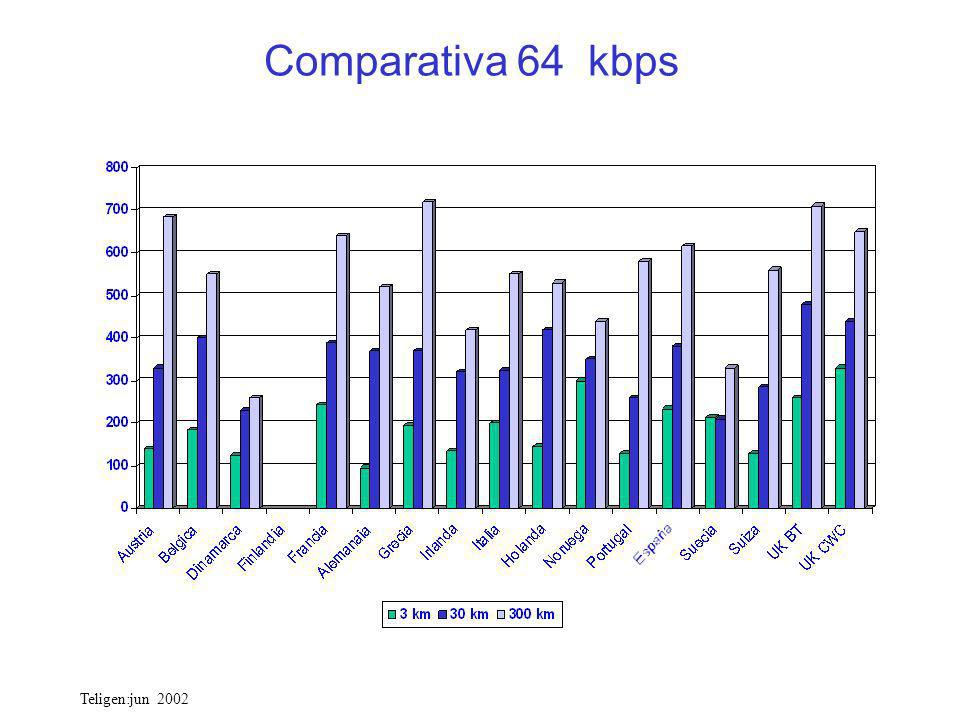 Comparativa 64 kbps Teligen:jun 2002