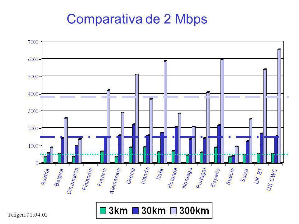 Comparativa de 2 Mbps Teligen:01.04.02