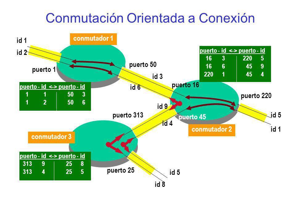 Conmutación Orientada a Conexión