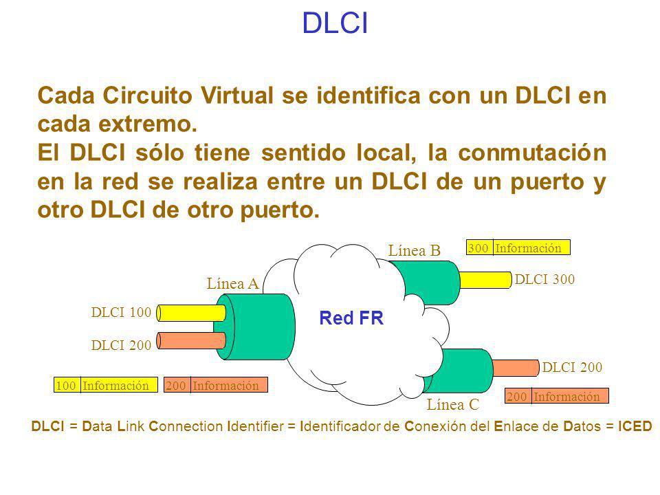 DLCI Cada Circuito Virtual se identifica con un DLCI en cada extremo.