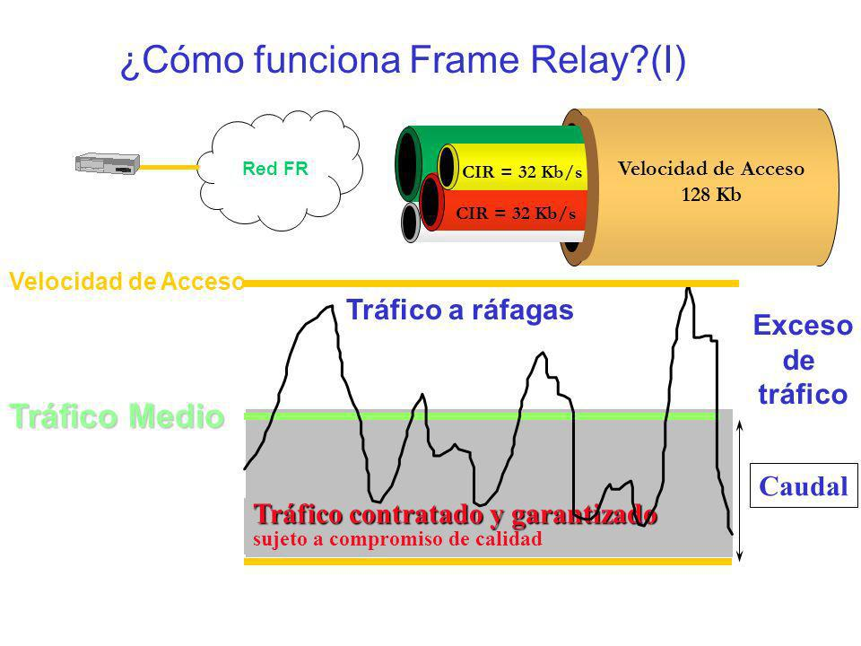 ¿Cómo funciona Frame Relay (I)