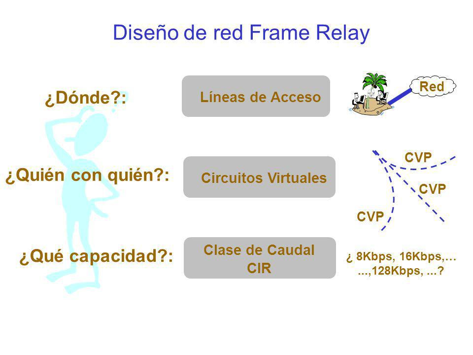 Diseño de red Frame Relay