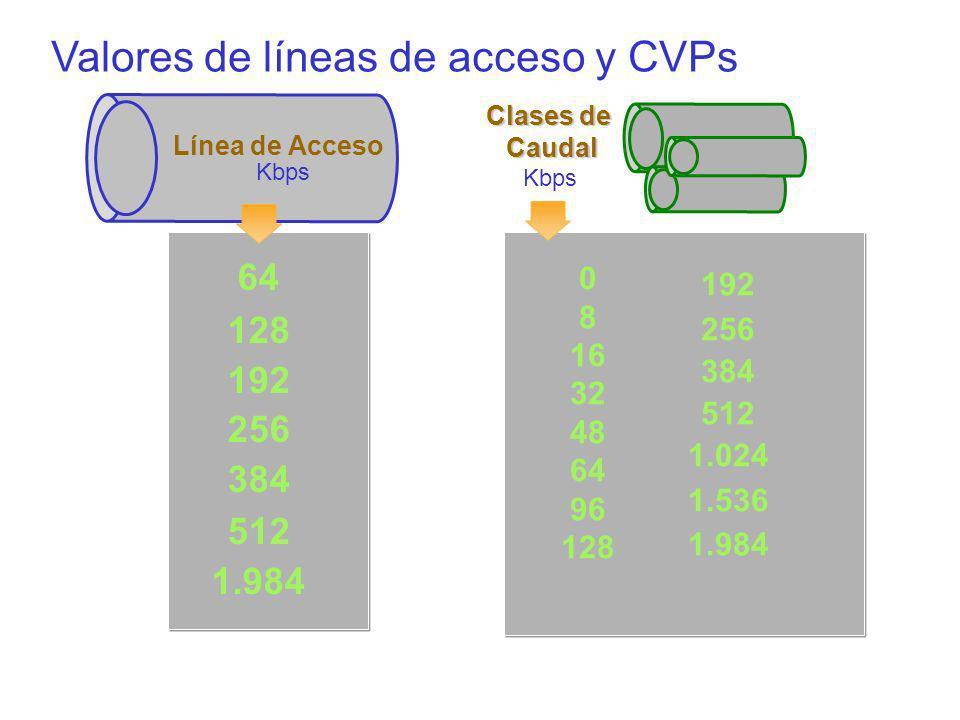 Valores de líneas de acceso y CVPs