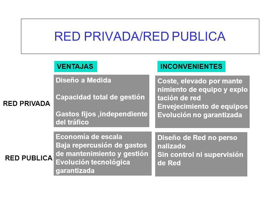RED PRIVADA/RED PUBLICA
