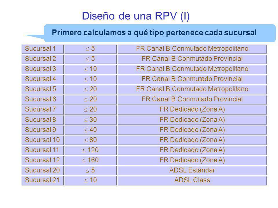 Diseño de una RPV (I) Primero calculamos a qué tipo pertenece cada sucursal. Sucursal 1.  5. FR Canal B Conmutado Metropolitano.