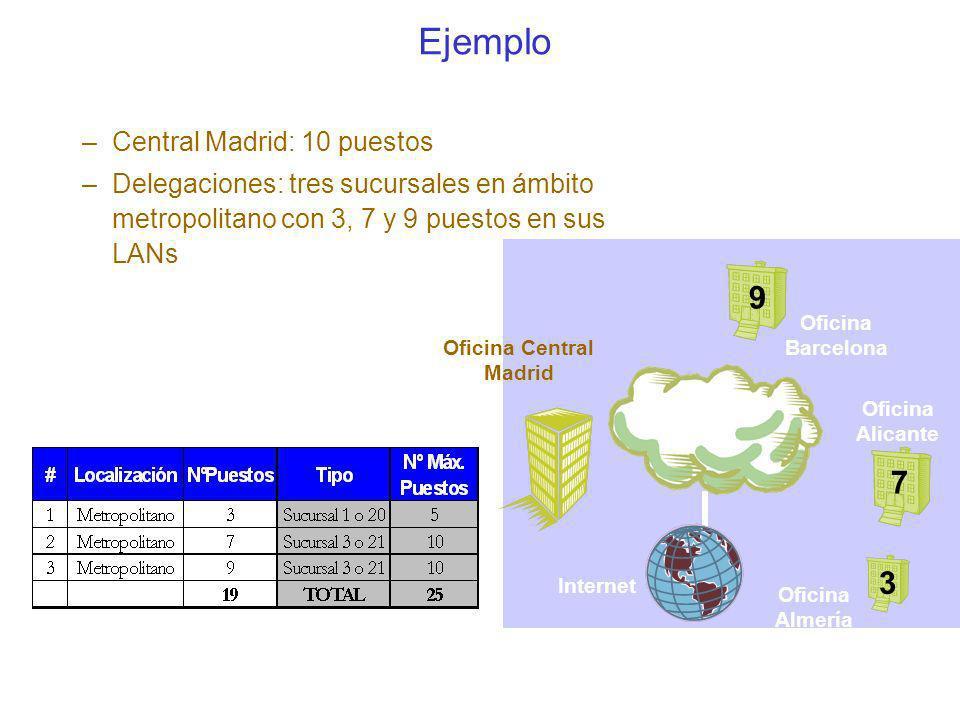Ejemplo 9 7 3 Central Madrid: 10 puestos