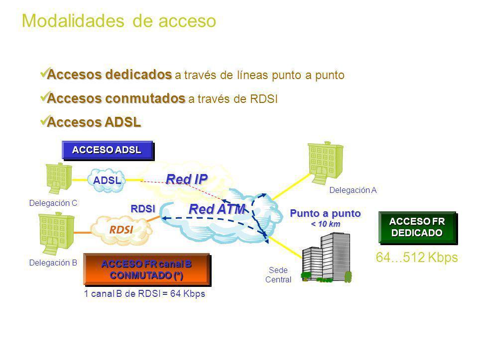 ACCESO FR canal B CONMUTADO (*)