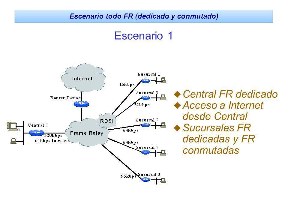 Escenario todo FR (dedicado y conmutado)