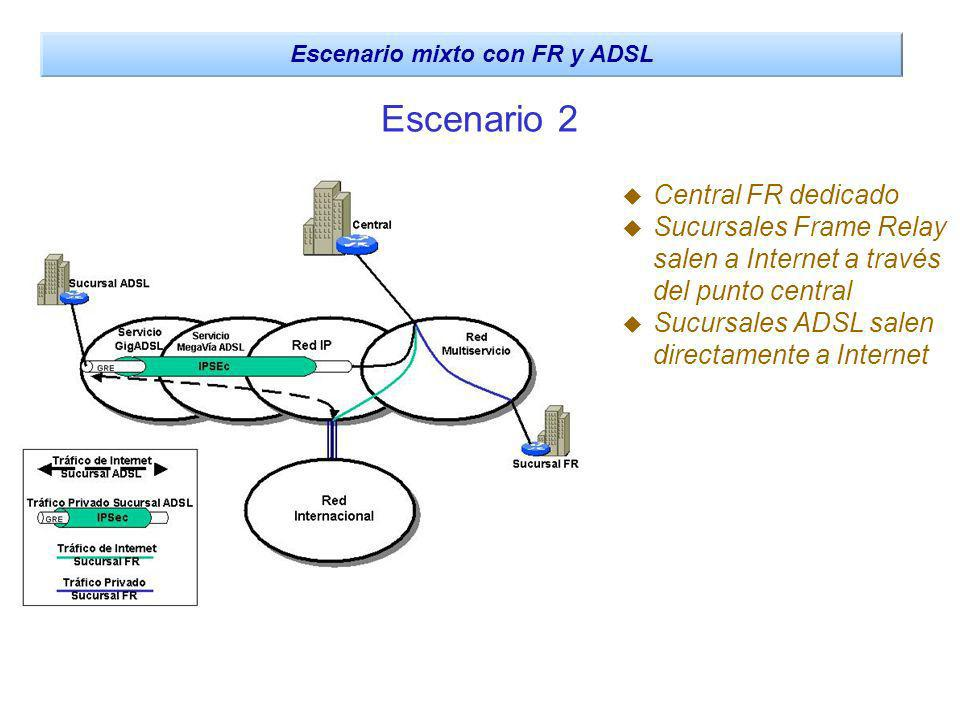 Escenario mixto con FR y ADSL
