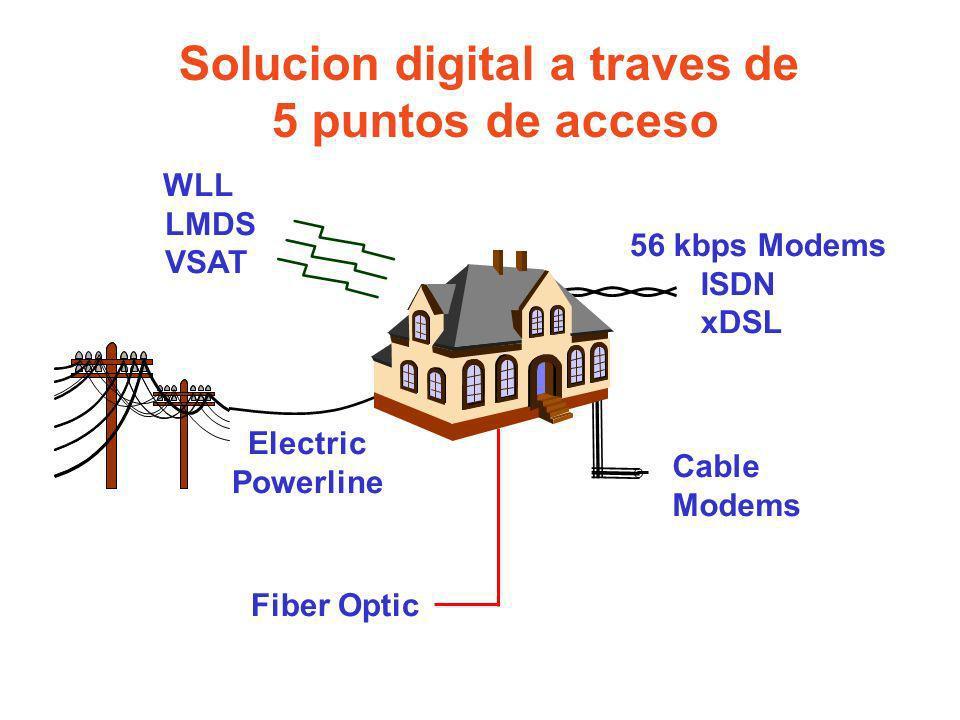 Solucion digital a traves de