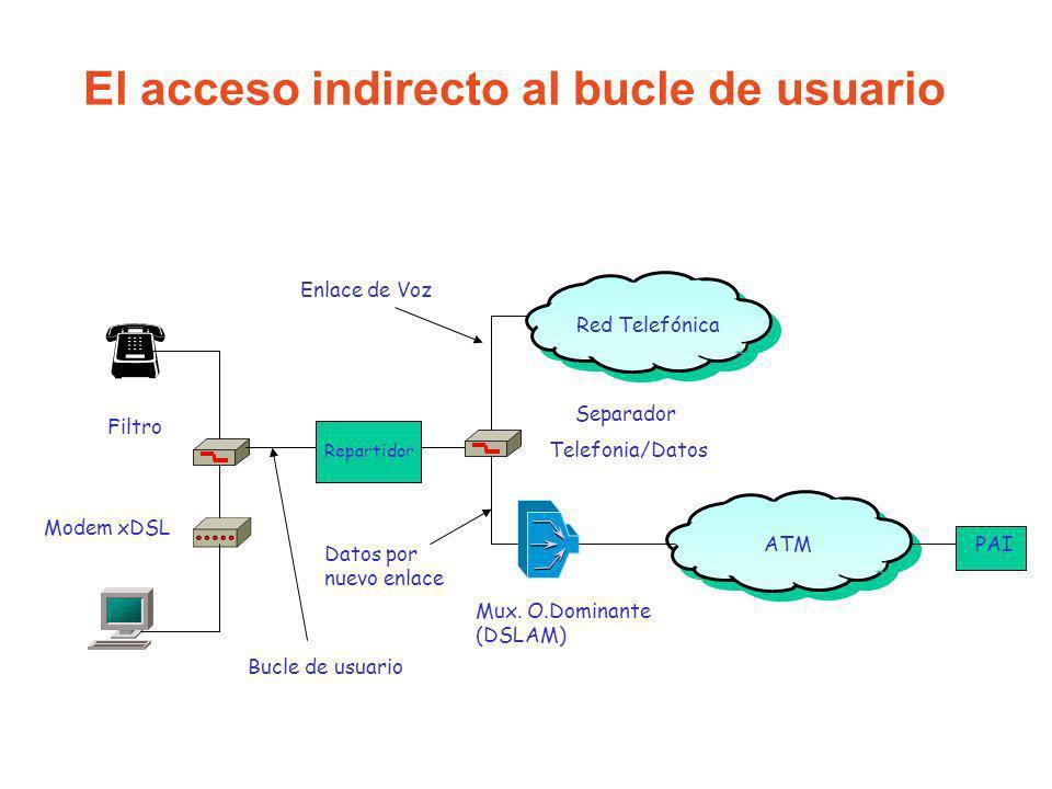 El acceso indirecto al bucle de usuario