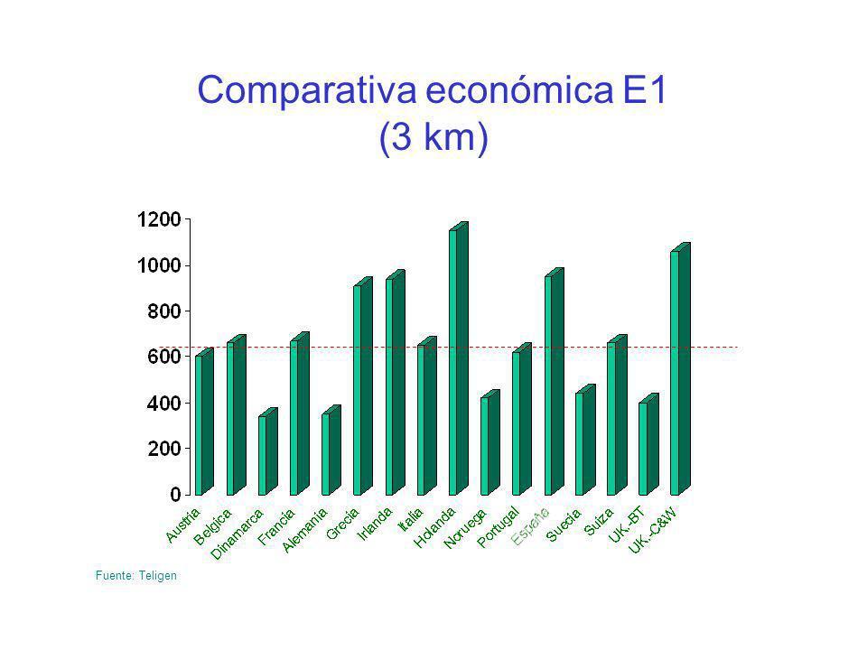 Comparativa económica E1 (3 km)