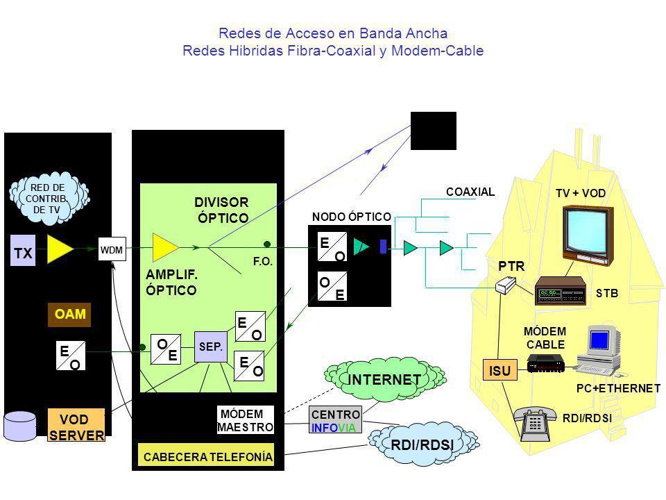 Redes de Acceso en Banda Ancha Redes Hibridas Fibra-Coaxial y Modem-Cable